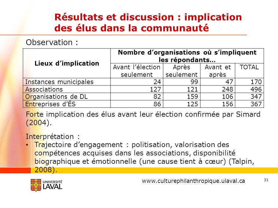 www.ulaval.ca Résultats et discussion : implication des élus dans la communauté 31 www.culturephilanthropique.ulaval.ca Lieux d'implication Nombre d'o