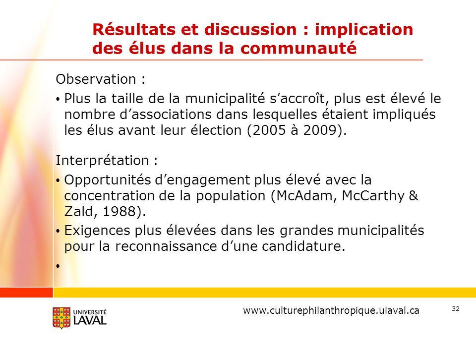 www.ulaval.ca Résultats et discussion : implication des élus dans la communauté Observation : Plus la taille de la municipalité s'accroît, plus est élevé le nombre d'associations dans lesquelles étaient impliqués les élus avant leur élection (2005 à 2009).