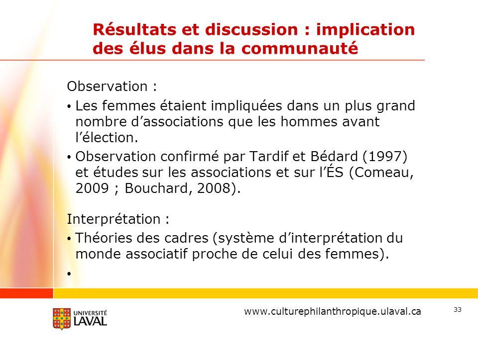 www.ulaval.ca Résultats et discussion : implication des élus dans la communauté Observation : Les femmes étaient impliquées dans un plus grand nombre d'associations que les hommes avant l'élection.