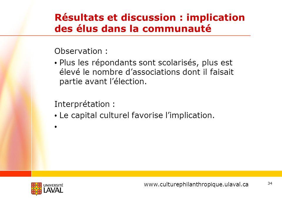 www.ulaval.ca Résultats et discussion : implication des élus dans la communauté Observation : Plus les répondants sont scolarisés, plus est élevé le nombre d'associations dont il faisait partie avant l'élection.