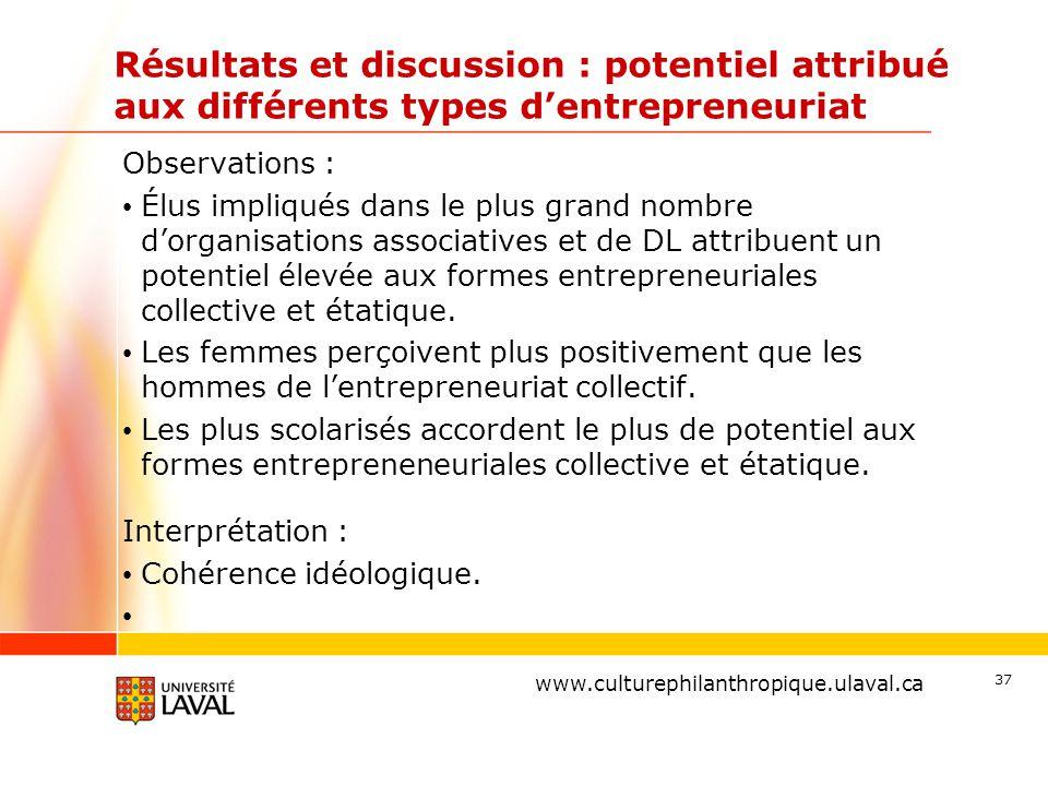 www.ulaval.ca Résultats et discussion : potentiel attribué aux différents types d'entrepreneuriat Observations : Élus impliqués dans le plus grand nombre d'organisations associatives et de DL attribuent un potentiel élevée aux formes entrepreneuriales collective et étatique.