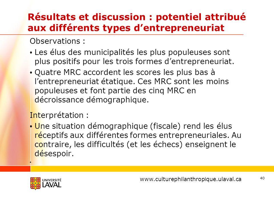 www.ulaval.ca Résultats et discussion : potentiel attribué aux différents types d'entrepreneuriat Observations : Les élus des municipalités les plus p