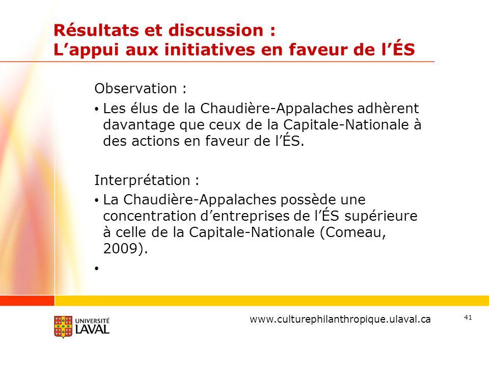 www.ulaval.ca Résultats et discussion : L'appui aux initiatives en faveur de l'ÉS Observation : Les élus de la Chaudière-Appalaches adhèrent davantage que ceux de la Capitale-Nationale à des actions en faveur de l'ÉS.