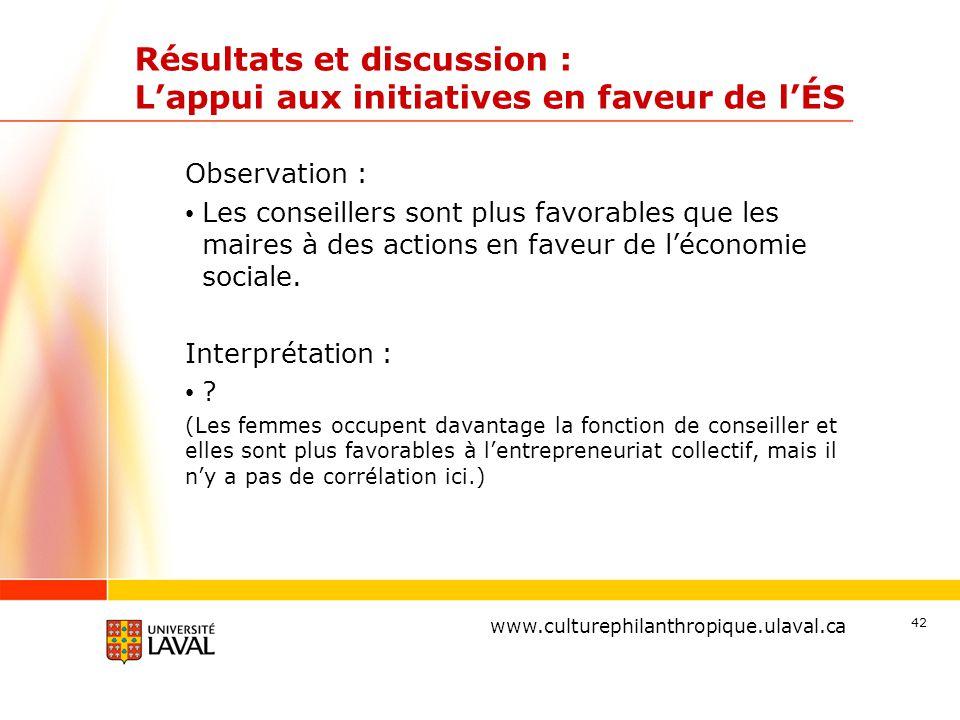 www.ulaval.ca Résultats et discussion : L'appui aux initiatives en faveur de l'ÉS Observation : Les conseillers sont plus favorables que les maires à des actions en faveur de l'économie sociale.