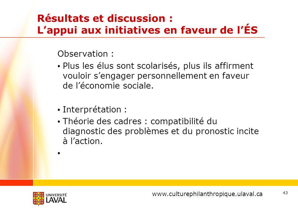 www.ulaval.ca Résultats et discussion : L'appui aux initiatives en faveur de l'ÉS Observation : Plus les élus sont scolarisés, plus ils affirment vouloir s'engager personnellement en faveur de l'économie sociale.