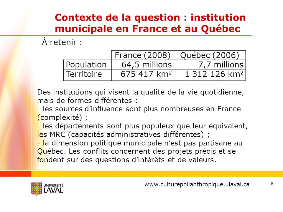www.ulaval.ca Contexte de la question : institution municipale en France et au Québec France (2008)Québec (2006) Population64,5 millions7,7 millions T