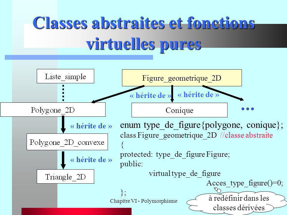 Chapitre VI - Polymorphisme61 Classes abstraites et fonctions virtuelles pures Conique Figure_geometrique_2D enum type_de_figure{polygone, conique}; c