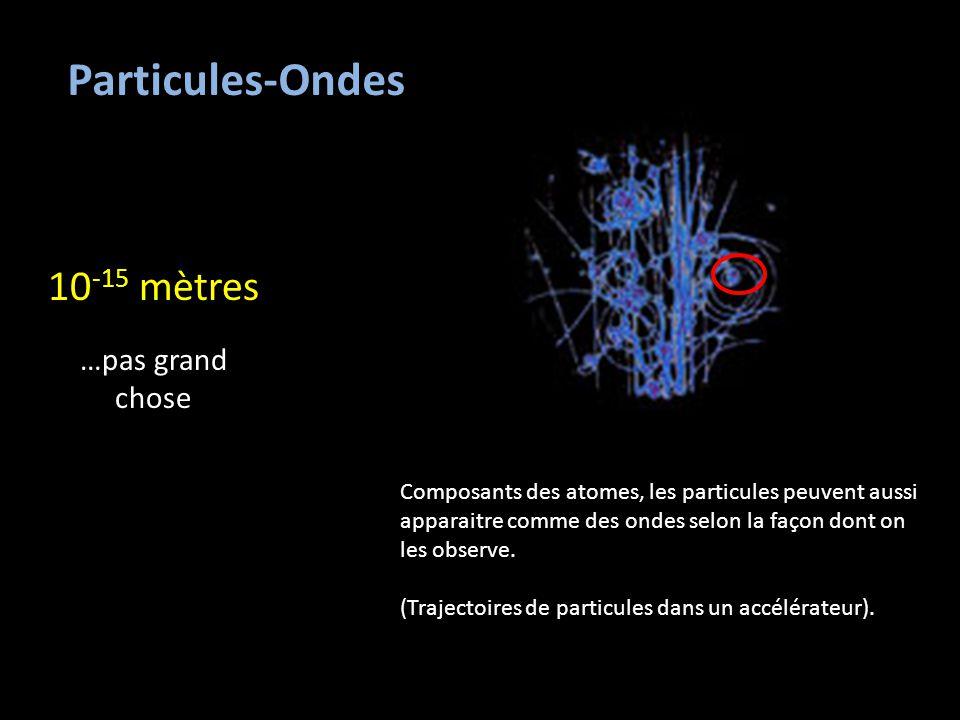 Particules-Ondes 10 -15 mètres …pas grand chose Composants des atomes, les particules peuvent aussi apparaitre comme des ondes selon la façon dont on les observe.