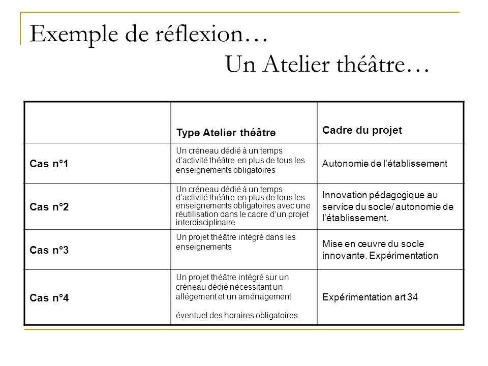 Exemple de réflexion… Un Atelier théâtre… Type Atelier théâtre Cadre du projet Cas n°1 Un créneau dédié à un temps d'activité théâtre en plus de tous