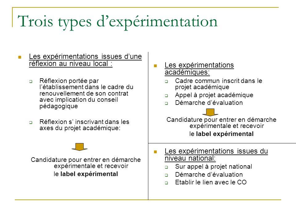 Trois types d'expérimentation Les expérimentations issues d'une réflexion au niveau local :  Réflexion portée par l'établissement dans le cadre du re