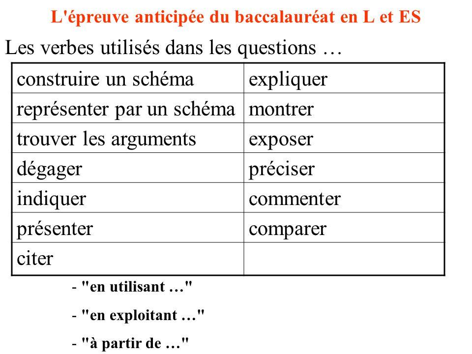 L épreuve anticipée du baccalauréat en L et ES construire un schémaexpliquer représenter par un schémamontrer trouver les argumentsexposer dégagerpréciser indiquercommenter présentercomparer citer Les verbes utilisés dans les questions … - en utilisant … - en exploitant … - à partir de …