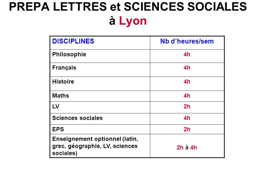 PREPA LETTRES et SCIENCES SOCIALES à Lyon DISCIPLINESNb d'heures/sem Philosophie4h Français4h Histoire4h Maths4h LV2h Sciences sociales4h EPS2h Enseig