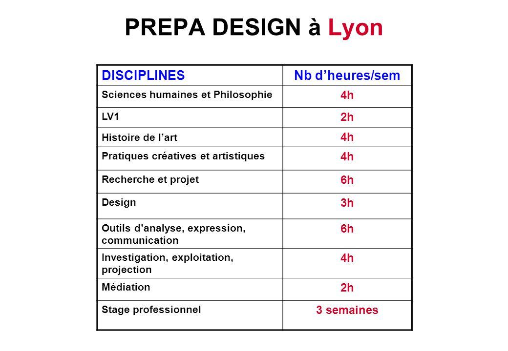PREPA DESIGN à Lyon DISCIPLINESNb d'heures/sem Sciences humaines et Philosophie 4h LV1 2h Histoire de l'art 4h Pratiques créatives et artistiques 4h R