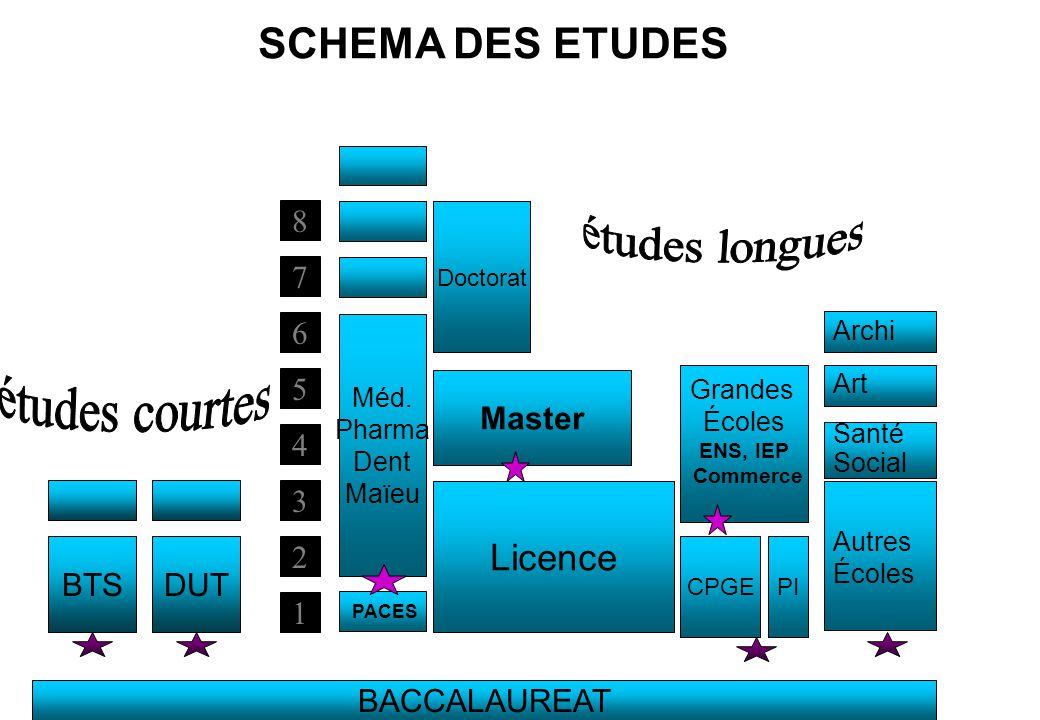 SCHEMA DES ETUDES 8 2 3 4 5 6 7 1 BACCALAUREAT BTSDUT Doctorat Master PACES Méd. Pharma Dent Maïeu Licence Grandes Écoles ENS, IEP Commerce CPGEPI Aut