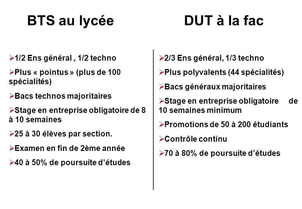 BTS au lycéeDUT à la fac   1/2 Ens général, 1/2 techno  Plus « pointus » (plus de 100 spécialités)  Bacs technos majoritaires  Stage en entreprise obligatoire de 8 à 10 semaines  25 à 30 élèves par section.