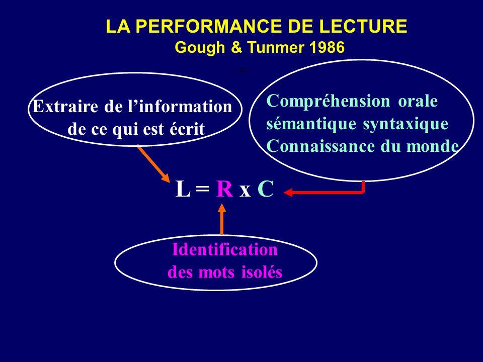 LA PERFORMANCE DE LECTURE Gough & Tunmer 1986 L = R x CL = R x C Extraire de l'information de ce qui est écrit Identification des mots isolés L=RC Compréhension orale sémantique syntaxique Connaissance du monde