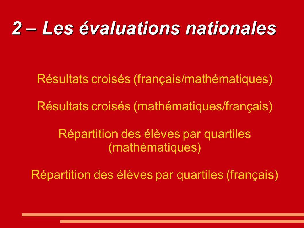 2 – Les évaluations nationales Résultats croisés (français/mathématiques) Résultats croisés (mathématiques/français) Répartition des élèves par quartiles (mathématiques) Répartition des élèves par quartiles (français)