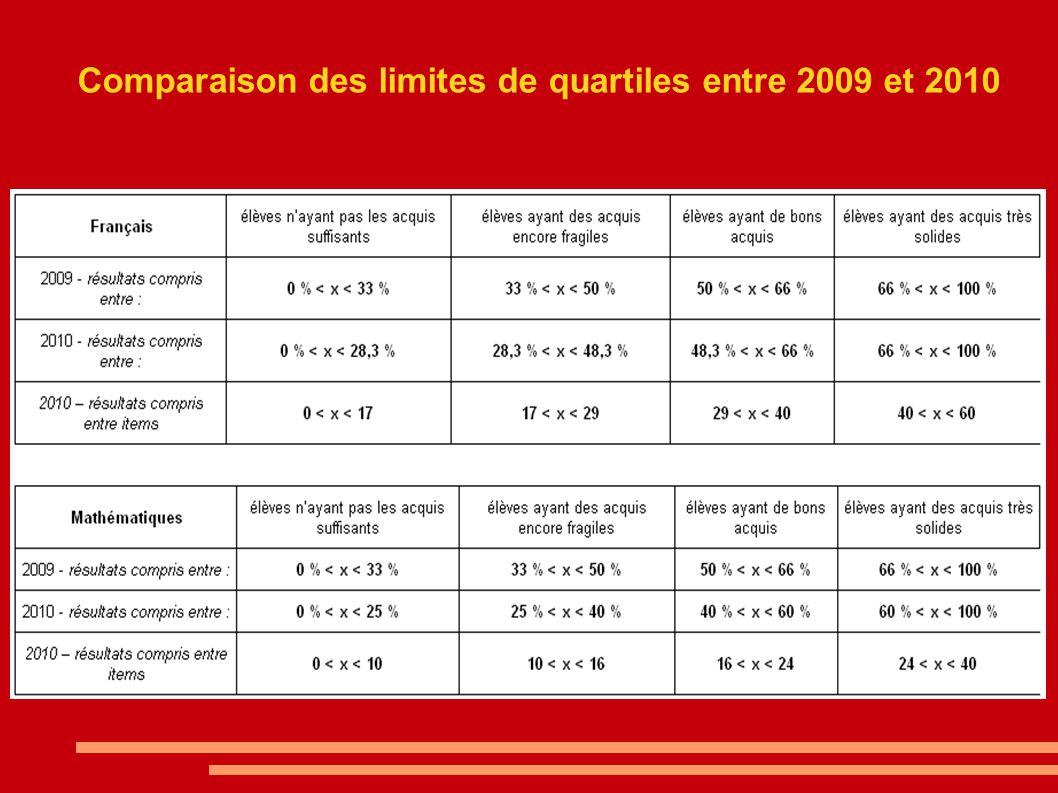 Comparaison des limites de quartiles entre 2009 et 2010