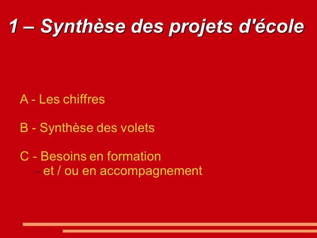 1 – Synthèse des projets d école A - Les chiffres B - Synthèse des volets C - Besoins en formation – et / ou en accompagnement