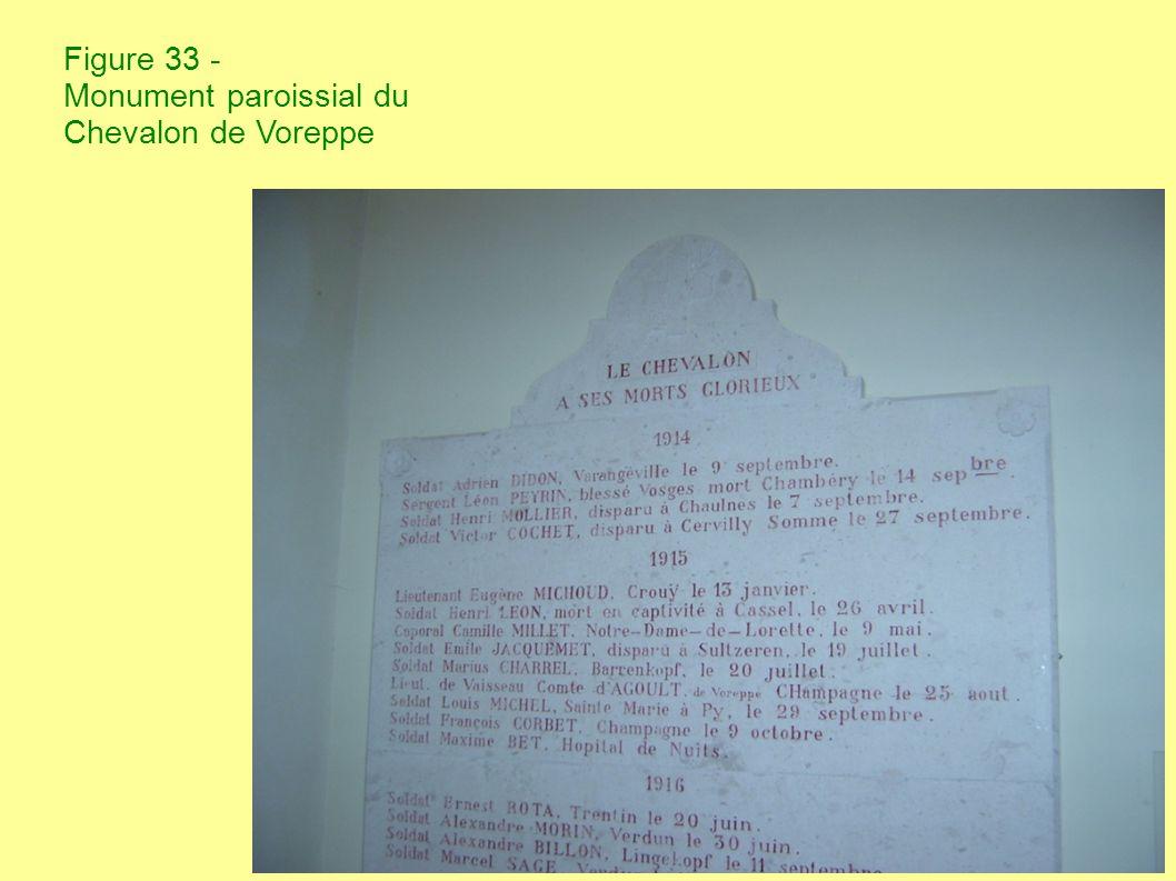 Figure 34 - Détail du monument communal de Châbons