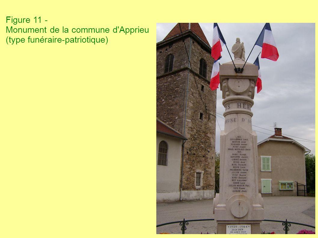 Figure 11 - Monument de la commune d'Apprieu (type funéraire-patriotique)