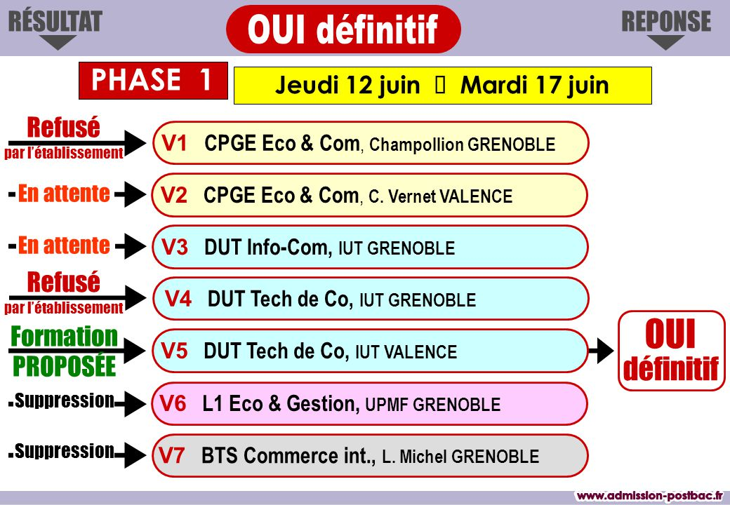 Jeudi 12 juin  Mardi 17 juin RÉSULTATREPONSE Formation PROPOSÉE OUI définitif V1 CPGE Eco & Com, Champollion GRENOBLE V3 DUT Info-Com, IUT GRENOBLE V4 DUT Tech de Co, IUT GRENOBLE V7 BTS Commerce int., L.