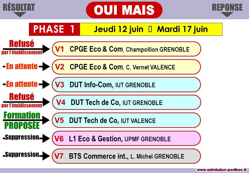 REPONSERÉSULTAT Jeudi 12 juin  Mardi 17 juin Formation PROPOSÉE V1 CPGE Eco & Com, Champollion GRENOBLE V3 DUT Info-Com, IUT GRENOBLE V4 DUT Tech de Co, IUT GRENOBLE V7 BTS Commerce int., L.
