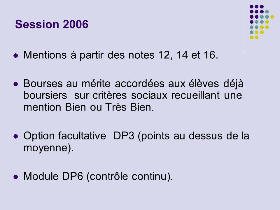 Session 2006 Mentions à partir des notes 12, 14 et 16. Bourses au mérite accordées aux élèves déjà boursiers sur critères sociaux recueillant une ment