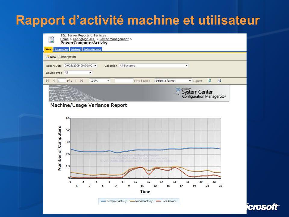 Rapport d'activité machine et utilisateur