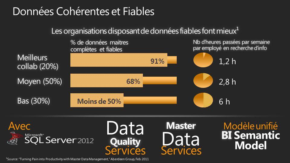 91% 68% Moins de 50% Services Avec Services