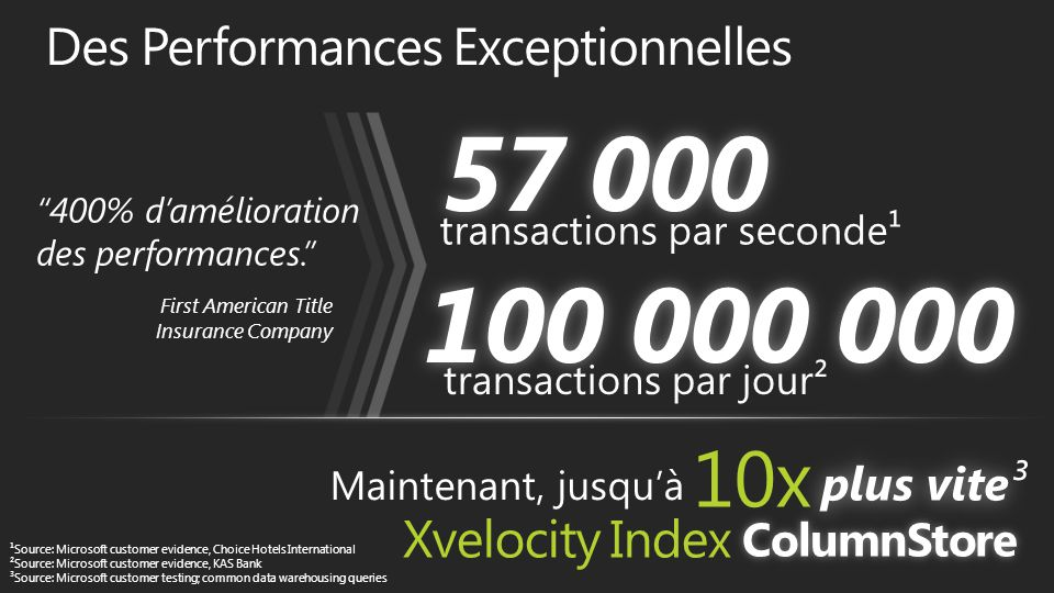 ¹Source: Microsoft customer evidence, Choice Hotels International ²Source: Microsoft customer evidence, KAS Bank ³Source: Microsoft customer testing; common data warehousing queries Xvelocity Index transactions par jour² 10x transactions par seconde¹ 400% d'amélioration des performances. First American Title Insurance Company