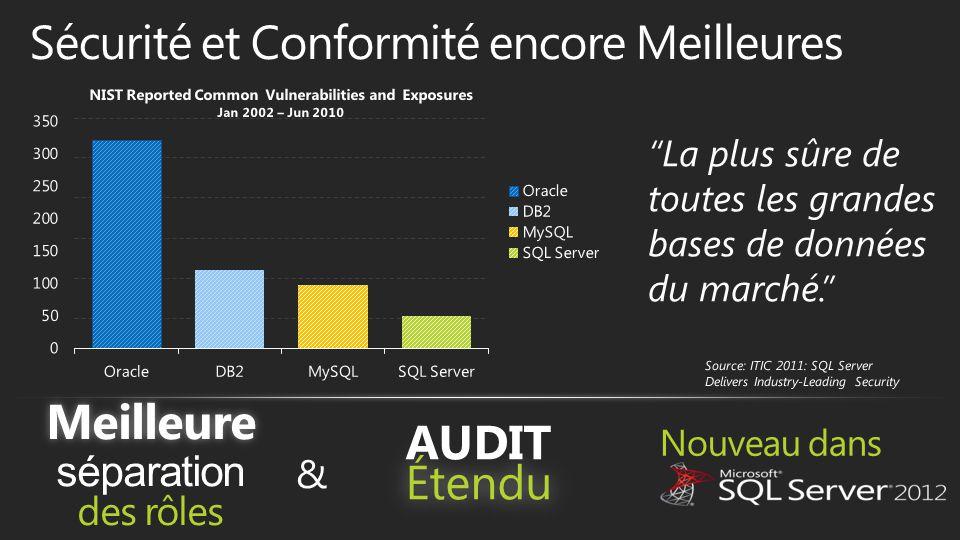 """Nouveau dans NIST Reported Common Vulnerabilities and Exposures Jan 2002 – Jun 2010 """"La plus sûre de toutes les grandes bases de données du marché."""" &"""