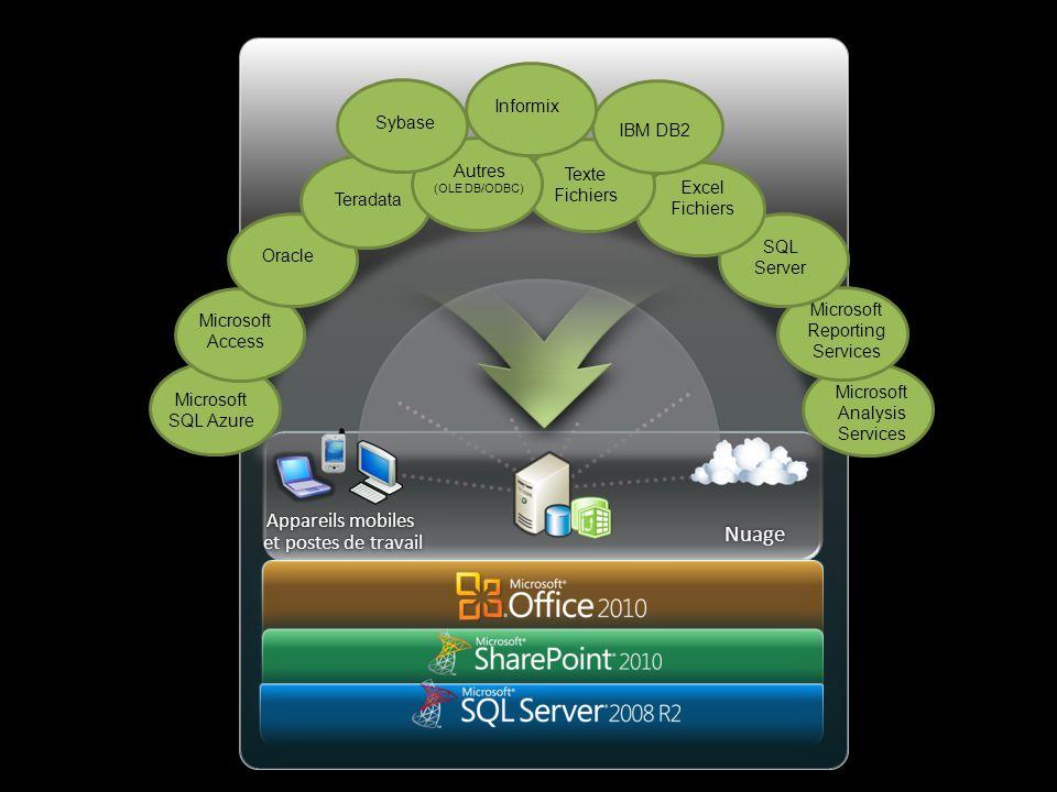 Appareils mobiles et postes de travail Nuage Microsoft Analysis Services Microsoft SQL Azure Microsoft Access Oracle Teradata Microsoft Reporting Serv