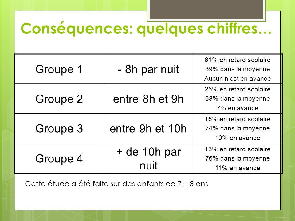 Conséquences: quelques chiffres… Groupe 1- 8h par nuit 61% en retard scolaire 39% dans la moyenne Aucun n'est en avance Groupe 2entre 8h et 9h 25% en