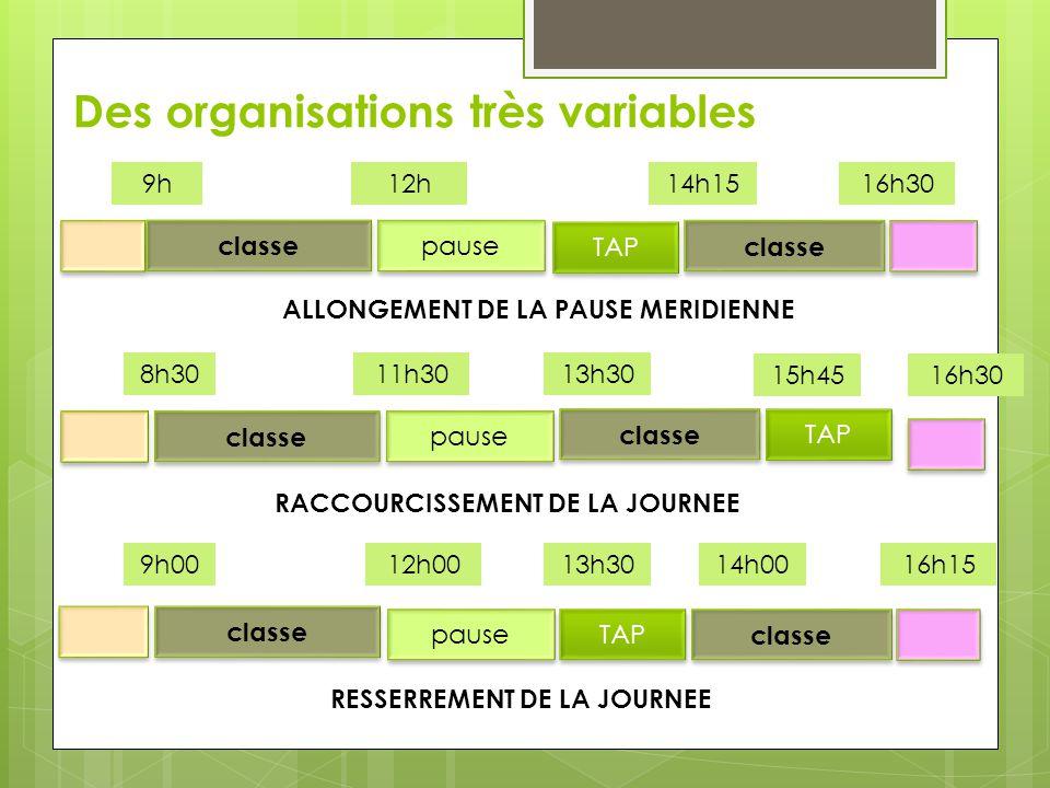 Des organisations très variables 9h12h classe pause ALLONGEMENT DE LA PAUSE MERIDIENNE 8h3011h30 classe pause RACCOURCISSEMENT DE LA JOURNEE TAP class