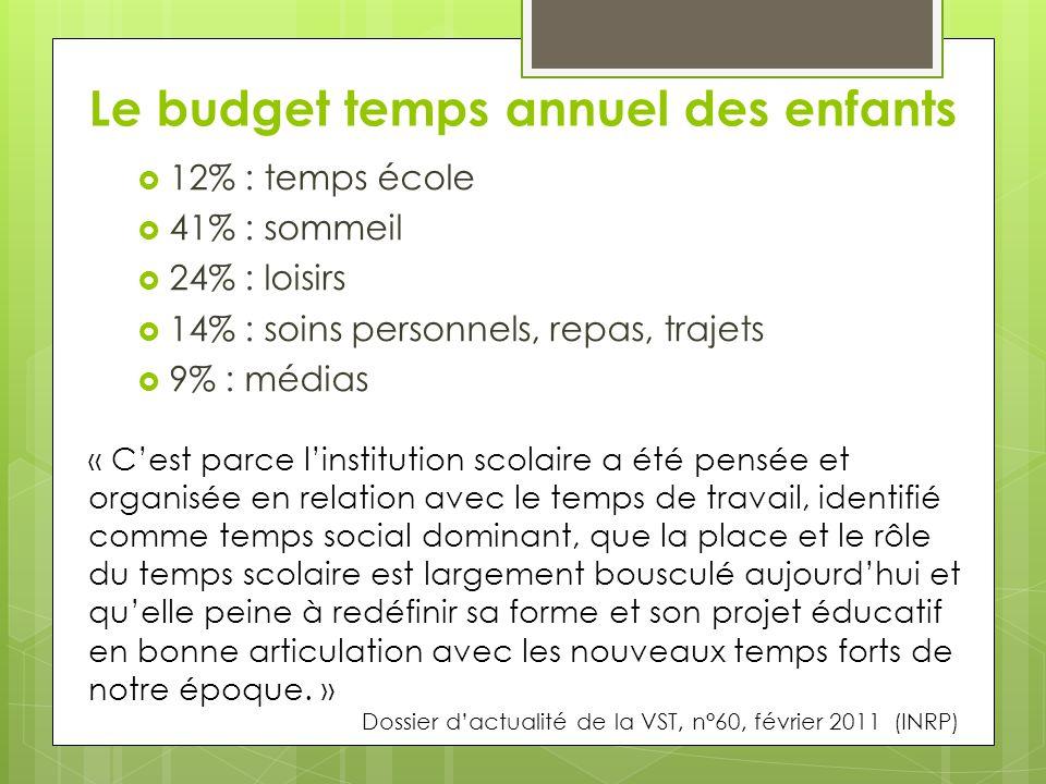 Le budget temps annuel des enfants  12% : temps école  41% : sommeil  24% : loisirs  14% : soins personnels, repas, trajets  9% : médias « C'est