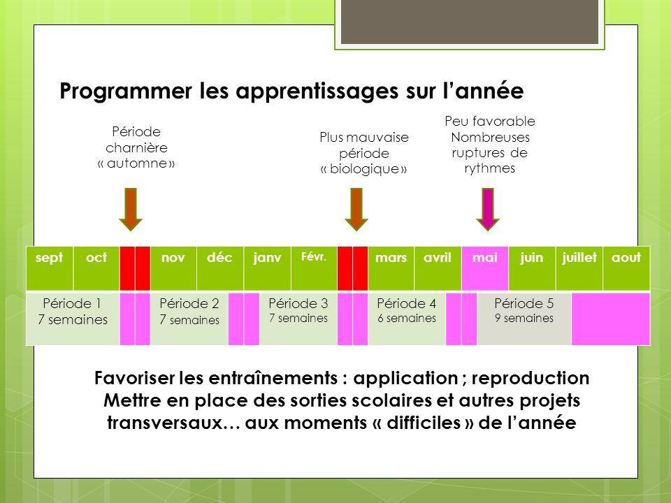 Conceptualisation importante : points phares du cycle 3 CE2CM1CM2 les adjectifs qualificatifs.