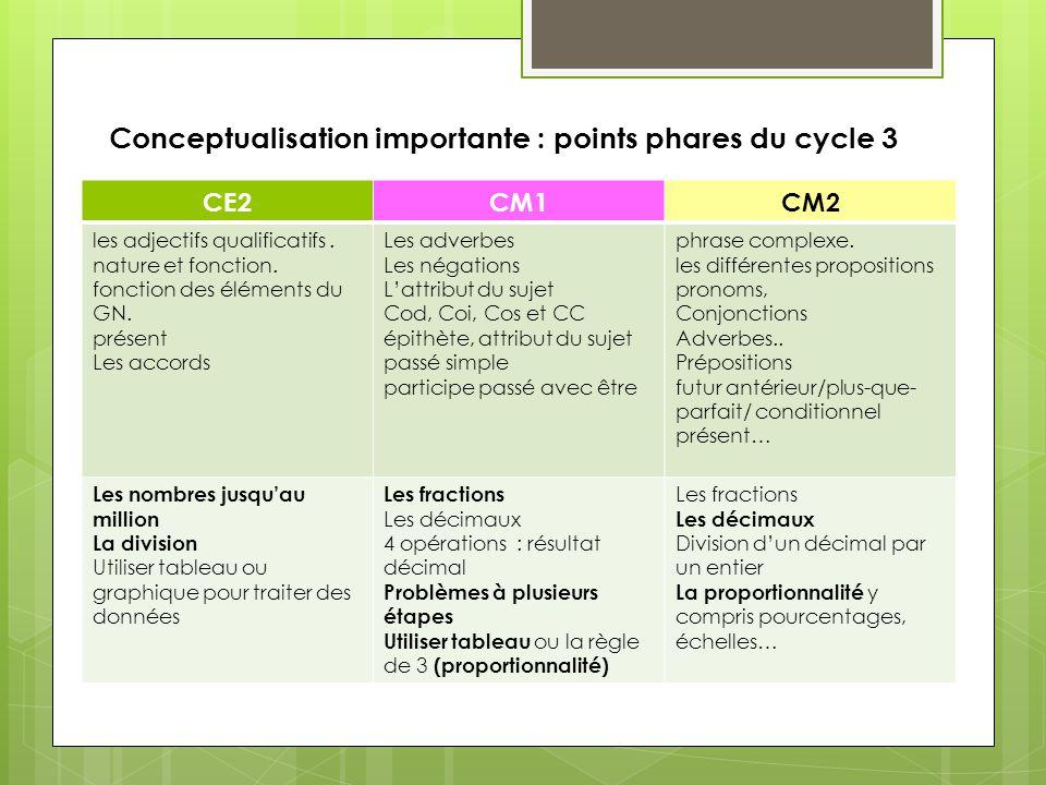 Conceptualisation importante : points phares du cycle 3 CE2CM1CM2 les adjectifs qualificatifs. nature et fonction. fonction des éléments du GN. présen