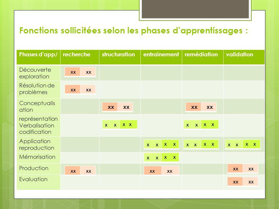 Fonctions sollicitées selon les phases d'apprentissages : Phases d'app/recherchestructurationentrainementremédiationvalidation Découverte exploration