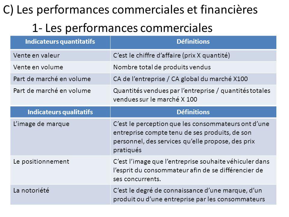 C) Les performances commerciales et financières 1- Les performances commerciales Indicateurs quantitatifsDéfinitions Vente en valeurC'est le chiffre d'affaire (prix X quantité) Vente en volumeNombre total de produits vendus Part de marché en volumeCA de l'entreprise / CA global du marché X100 Part de marché en volumeQuantités vendues par l'entreprise / quantités totales vendues sur le marché X 100 Indicateurs qualitatifsDéfinitions L'image de marqueC'est le perception que les consommateurs ont d'une entreprise compte tenu de ses produits, de son personnel, des services qu'elle propose, des prix pratiqués Le positionnementC'est l'image que l'entreprise souhaite véhiculer dans l'esprit du consommateur afin de se différencier de ses concurrents.