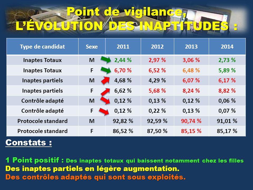 Type de candidatSexe2011201220132014 Inaptes TotauxM2,44 %2,97 %3,06 %2,73 % Inaptes TotauxF6,70 %6,52 %6,48 %5,89 % Inaptes partielsM4,68 %4,29 %6,07