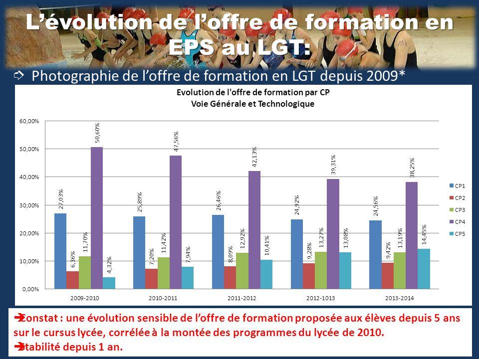 L'évolution de l'offre de formation en EPS au LGT: ➮ Photographie de l'offre de formation en LGT depuis 2009*  Constat : une évolution sensible de l'offre de formation proposée aux élèves depuis 5 ans sur le cursus lycée, corrélée à la montée des programmes du lycée de 2010.