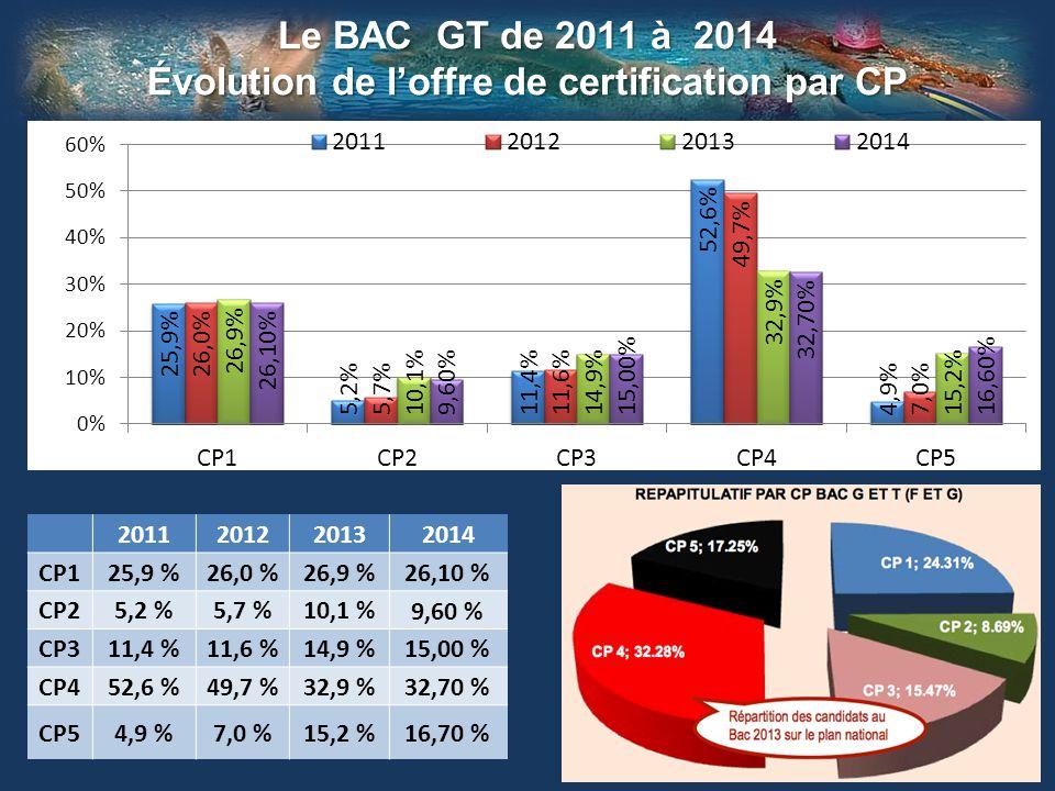 Le BAC GT de 2011 à 2014 Évolution de l'offre de certification par CP 2011201220132014 CP125,9 %26,0 %26,9 % 26,10 % CP25,2 %5,7 %10,1 % 9,60 % CP311,