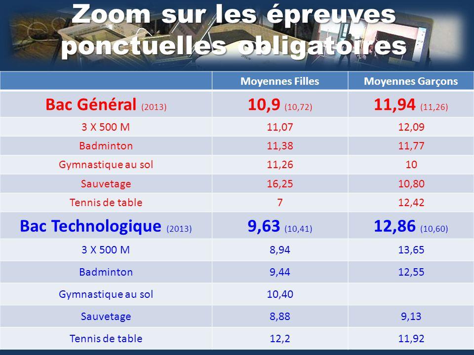 Zoom sur les épreuves ponctuelles obligatoires Moyennes FillesMoyennes Garçons Bac Général (2013) 10,9 (10,72) 11,94 (11,26) 3 X 500 M11,0712,09 Badmi