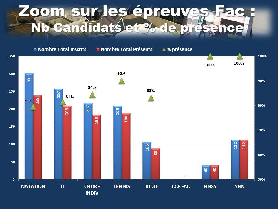 Zoom sur les épreuves Fac : Nb Candidats et % de présence