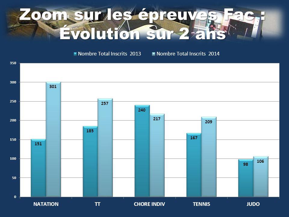 Zoom sur les épreuves Fac : Évolution sur 2 ans