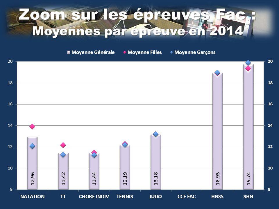 Zoom sur les épreuves Fac : Moyennes par épreuve en 2014