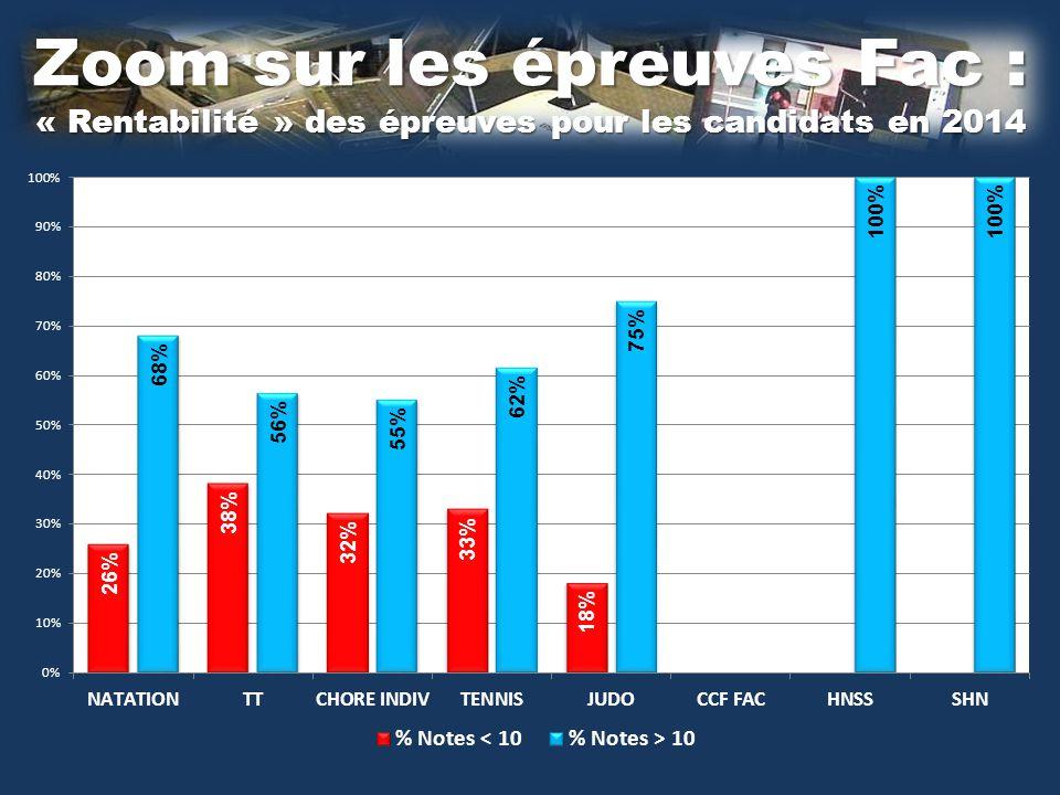 Zoom sur les épreuves Fac : « Rentabilité » des épreuves pour les candidats en 2014