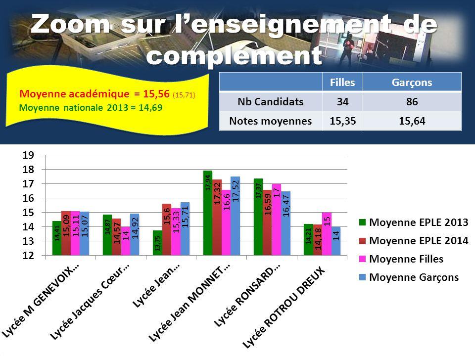 Zoom sur l'enseignement de complément FillesGarçons Nb Candidats3486 Notes moyennes15,3515,64 Moyenne académique = 15,56 (15,71) Moyenne nationale 2013 = 14,69 Moyenne académique = 15,56 (15,71) Moyenne nationale 2013 = 14,69