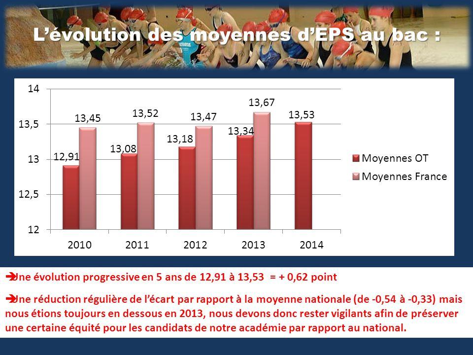 L'évolution des moyennes d'EPS au bac :  Une évolution progressive en 5 ans de 12,91 à 13,53 = + 0,62 point  Une réduction régulière de l'écart par